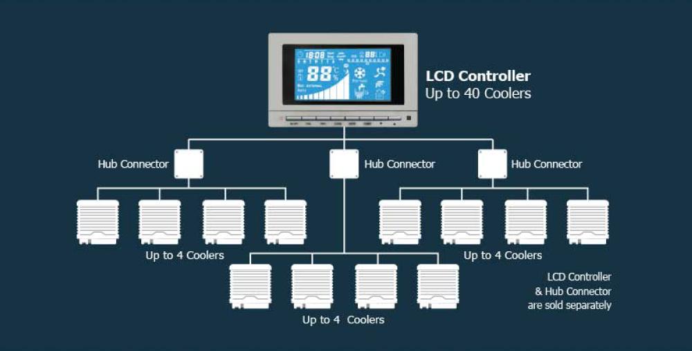 Kontrol Sistem - Evaporative Air Cooler