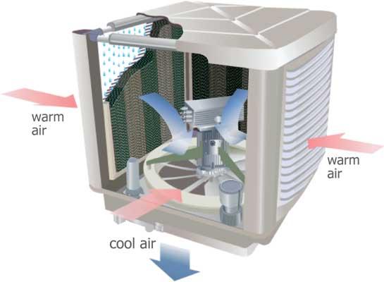 ปรับอากาศโรงงานด้วยพัดลมอีแวป (EVAP)